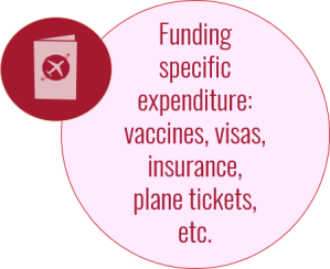 Specific expenditure